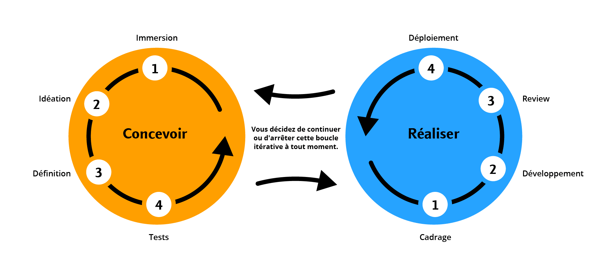 Schéma de conception et de réalisation